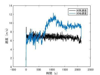 対気・対地速度.jpg